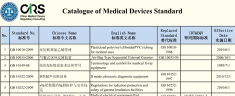 How To Prepare Product Technical Requirements Former Standards The Requirement For Medical Device