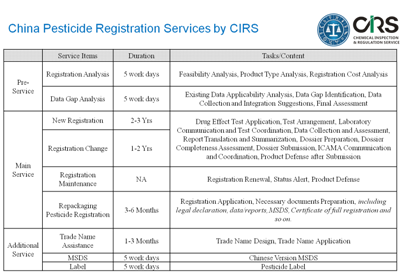Registration Of Pesticides Amp Biocides In China Cirs