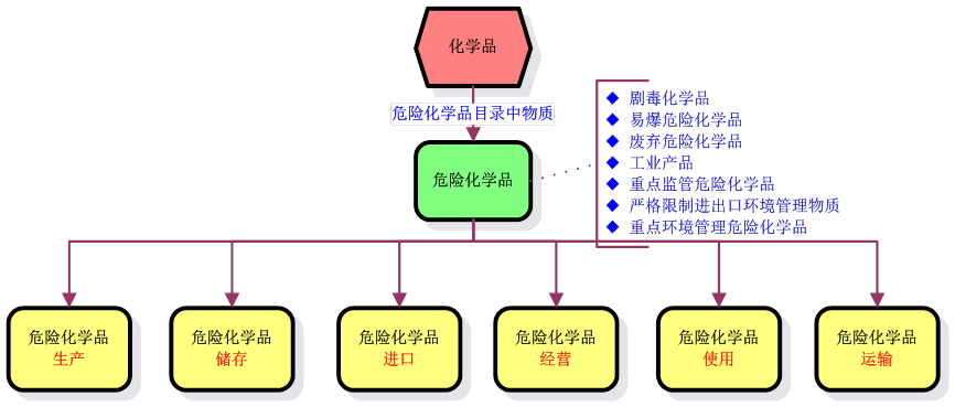 Regulations On Safe Management Of Hazardous Chemicals In China Cirs. List Of Laws For Hazardous Chemicals. Wiring. Hazord Saftey A Diagram Of A House At Scoala.co