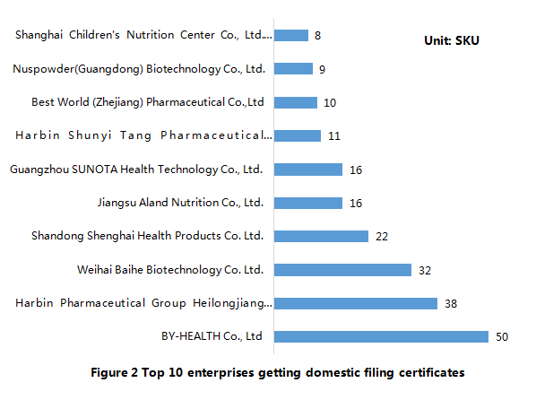 China,Health,Food,Filing,Domestic