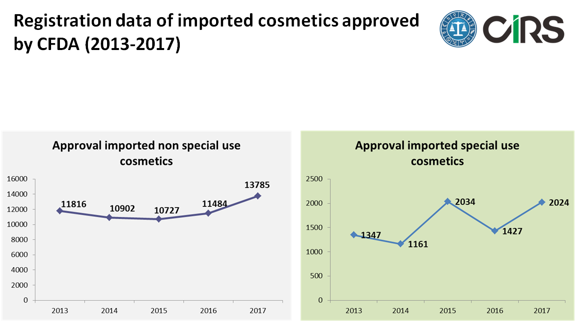 China,Cosmetic,Regulation,Update,2017,Summary