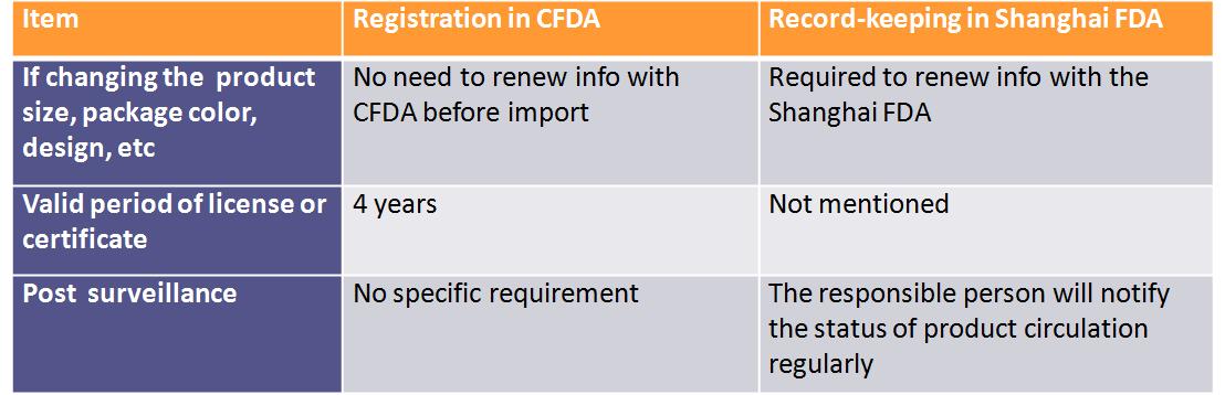 China,Cosmetic,Regulation,Update,2017,Summary