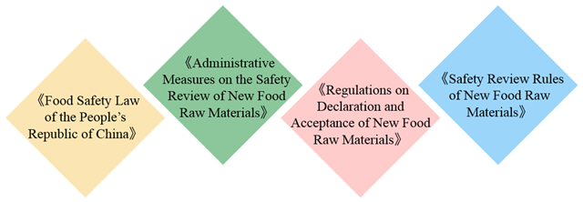 New,Food,Raw,Material,Registration,China