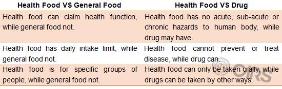 China,Health,Food,Registration,Filing,Regulation,CBEC