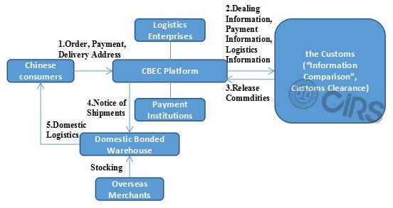 Cross-Border E-Commerce (CBEC): New Opportunity for Imported Health