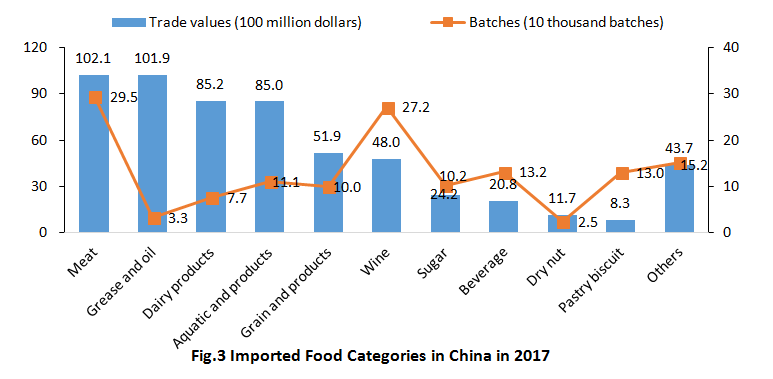 China,Food,Safety,Import,Customs