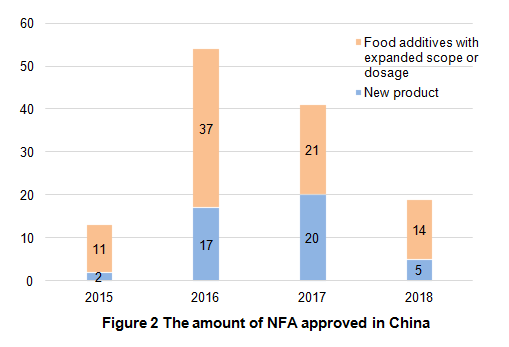 New Food Additive,NFA,China,Application,Approval,Regulation,Situation