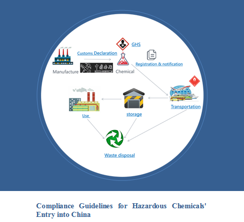 China,Hazardous Chemical,Compliance,Guideline,Free