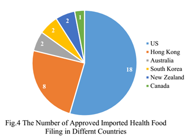 China,Health Food,Filing,Health Supplement,Analysis,Data