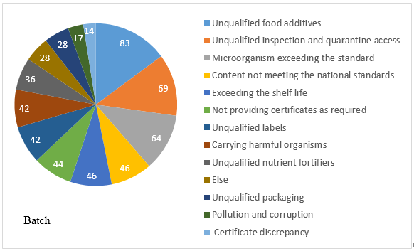 China,Food,On-entry,Analysis,Imported,Unqualified
