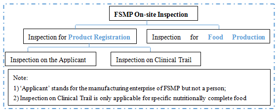 China,Food,FSMP,Inspection,On-site,Registration