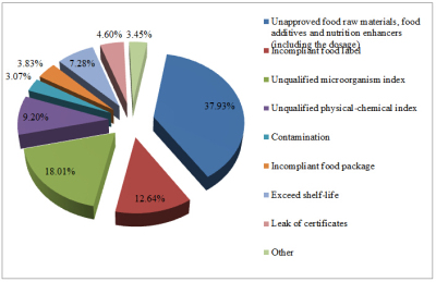 261 batches of imported food rejected by China CIQ on August 2014